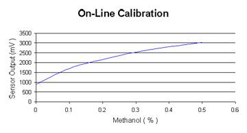 Calibration chart