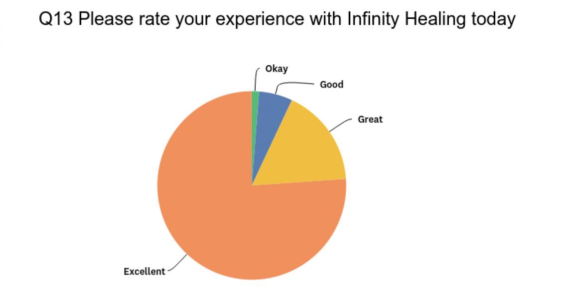 Infinity Healing Reviews