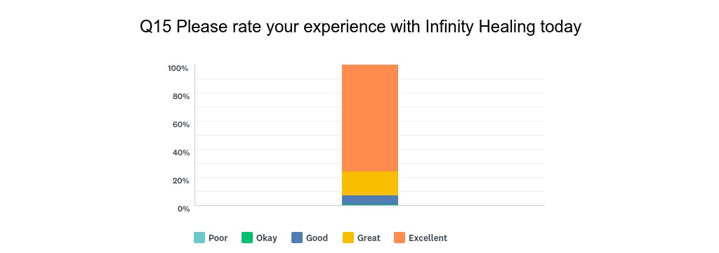 August 15 Survey Results