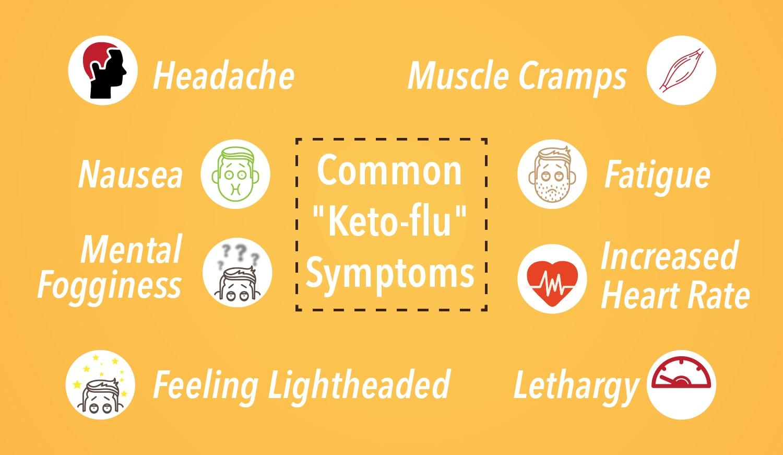 Keto flu symptoms