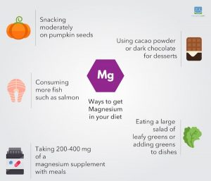Magnesium on a ketogenic diet