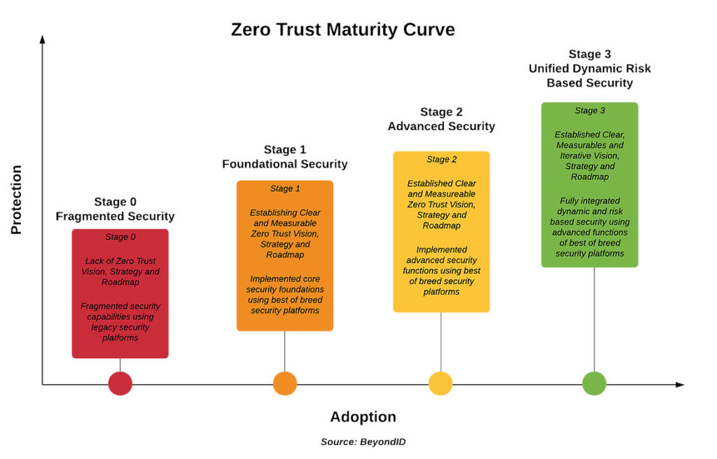 Zero Trust Security Curve Graphic