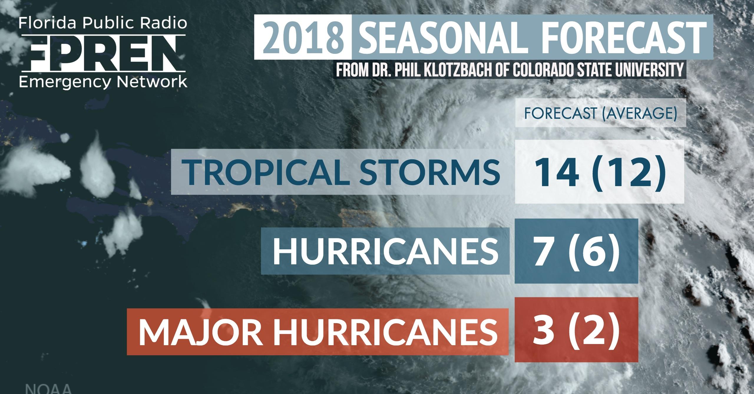 2018 Hurrican Season FPR-2