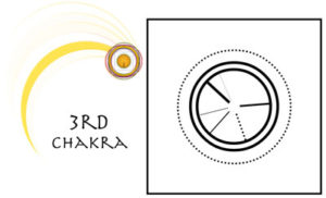 I Ching Readings Today - Third Chakra