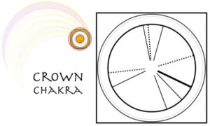 I Ching Readings Today - The Crown Chakra