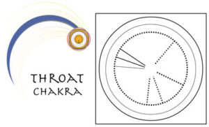 I Ching Readings Today - The Throat Chakra