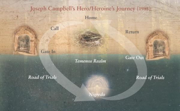 Hero Heroine Journey Wheel Lola Wilcox