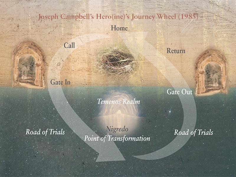 Joseph Campbell's Journey Wheel