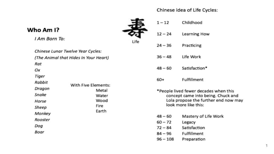 Chinese Lunar Life Cycle