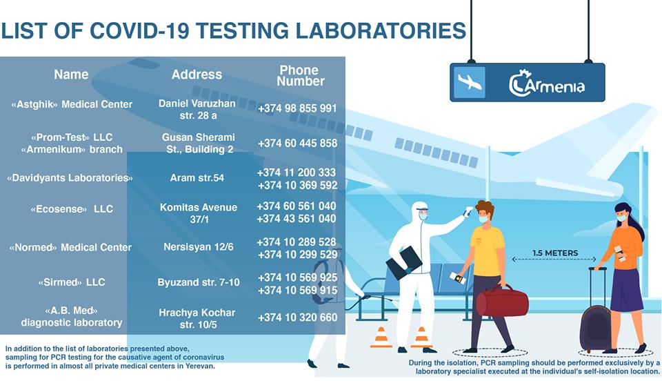 Covid Testing Labs in Armenia