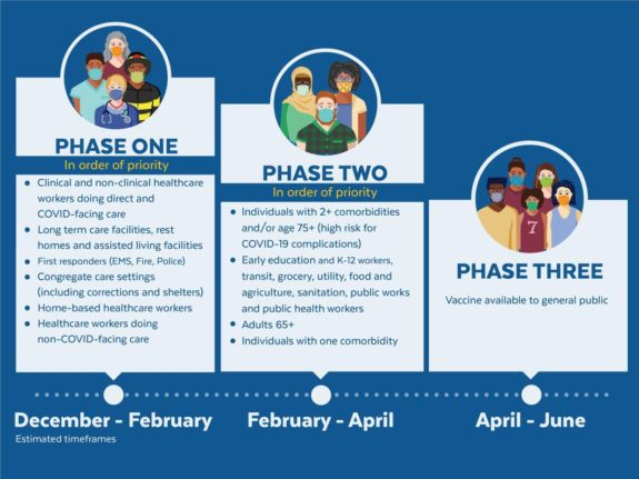 Phase One, Phase Two and Phase Three Graphic.  Timeline from December 2020 through June 2021