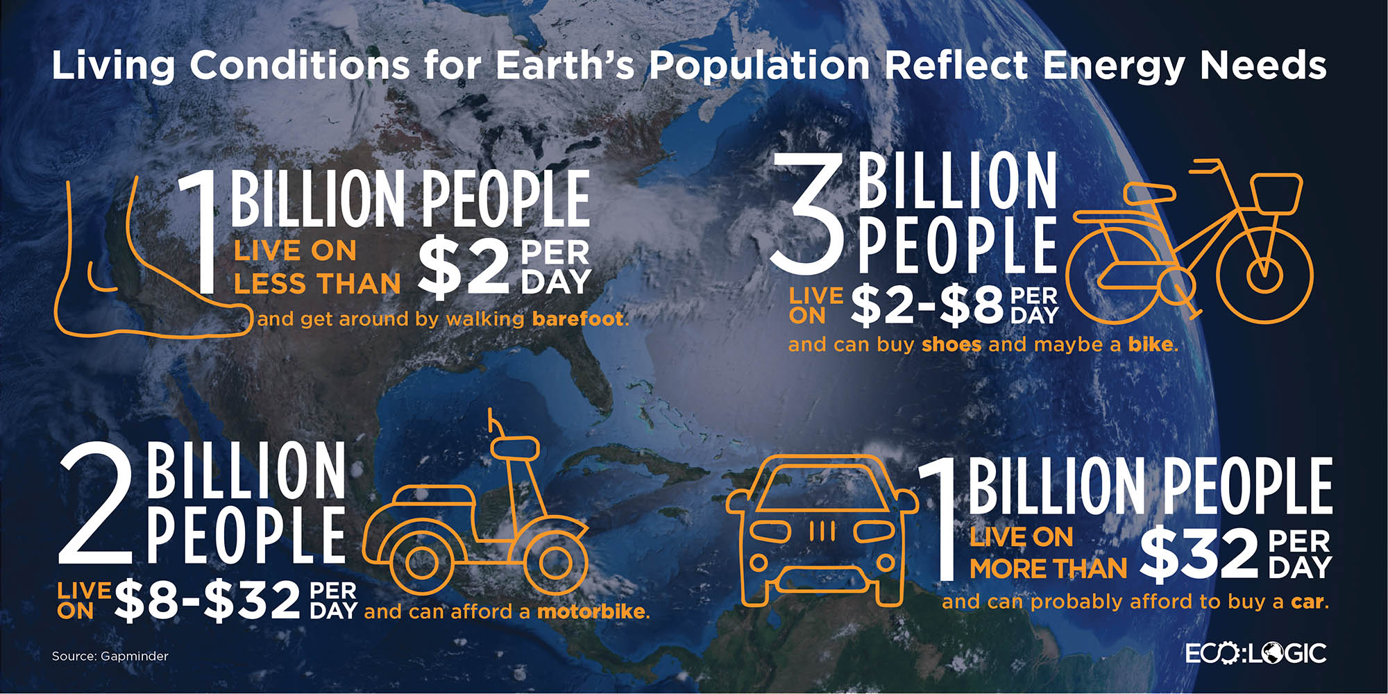 Living Conditions for Earth's Population Reflect Energy Needs