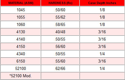 hardness__case_depth_chart