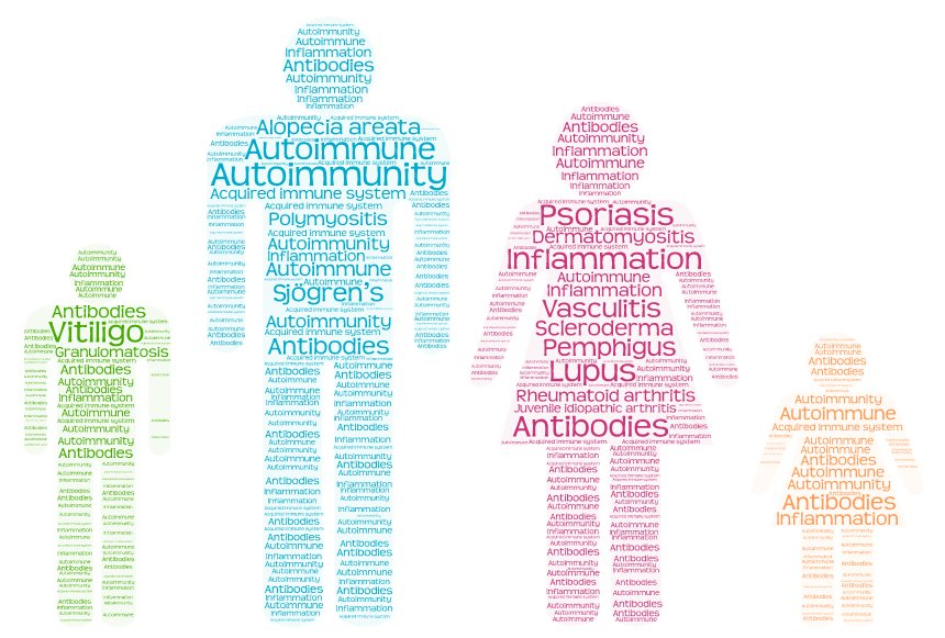 Link Between Autoimmune Disease and Our Gut