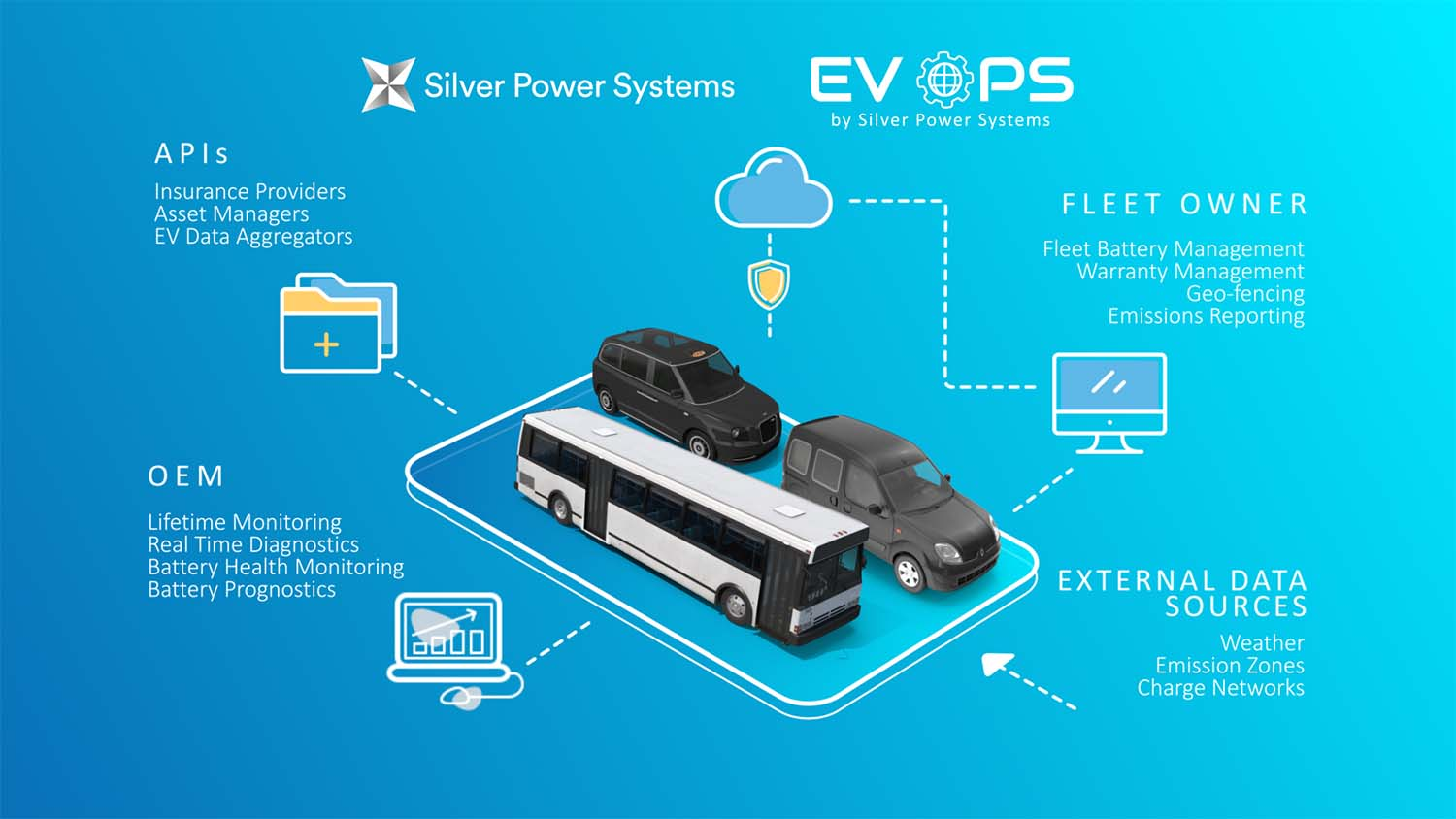 Pioneering EV Trial Results In World's Most Advanced Battery 'digital Twin' Capable Of Predicting Battery Lifetime