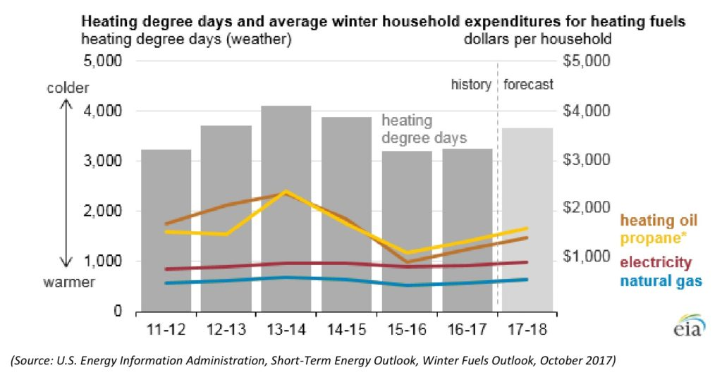 A bar graph that shows average annual household winter heating spending for various heating fuels during winters from 2011 through (projected) 2018.
