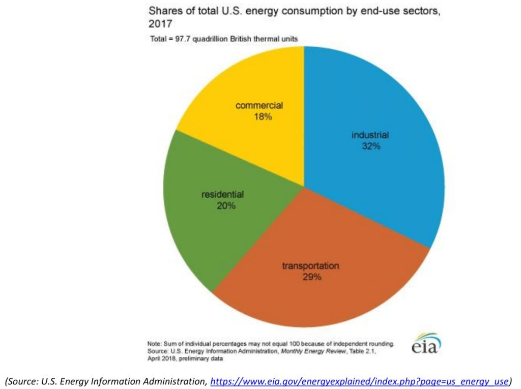 A pie chart showing total US energy consumption broken into industrial, transportation, residential and commercial sectors.