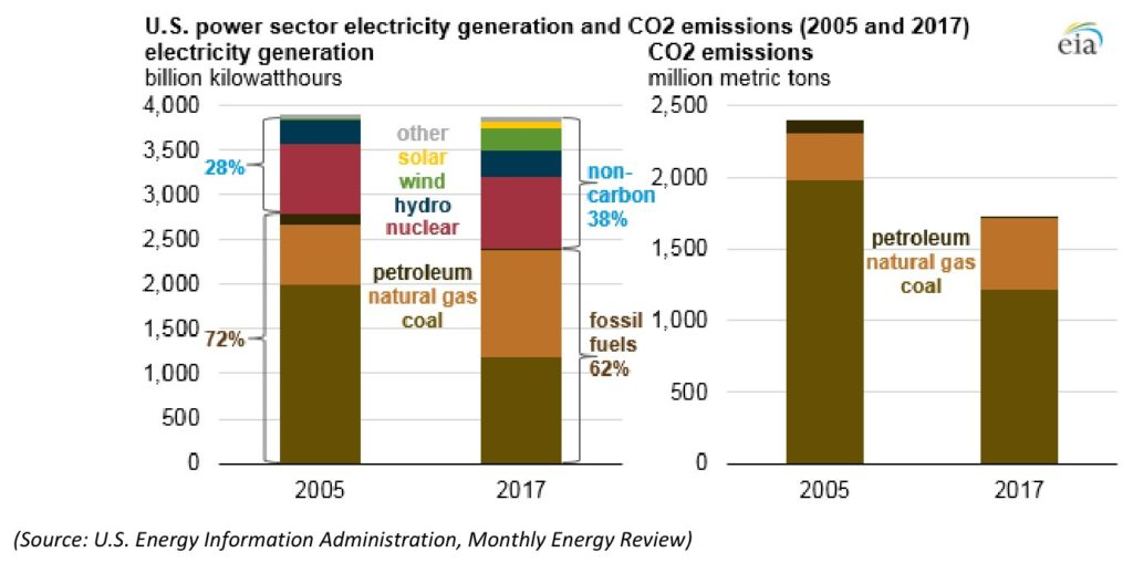 Bar graph showing the amount of kilowatthours produced in 2005 and 2017, the types of fuels used to produce those energies and the resulting amount of CO2 released.