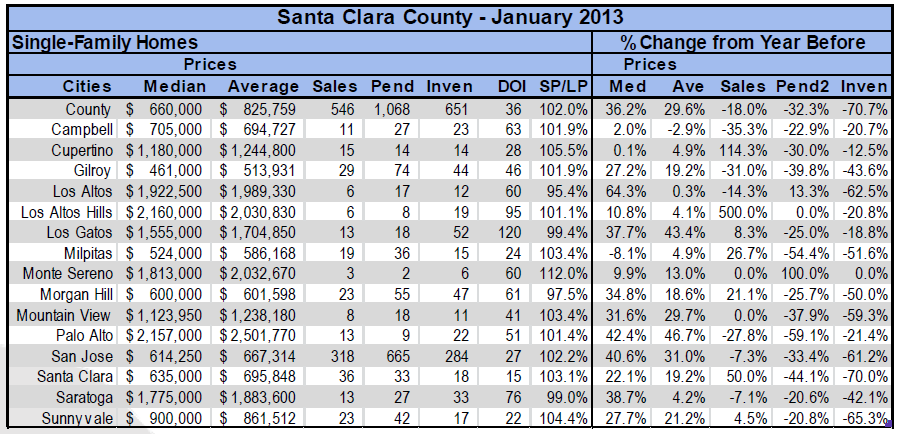 Santa Clara County cities towns real estate market statistics