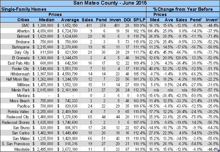 June 2015 San Mateo County SFH stats by city