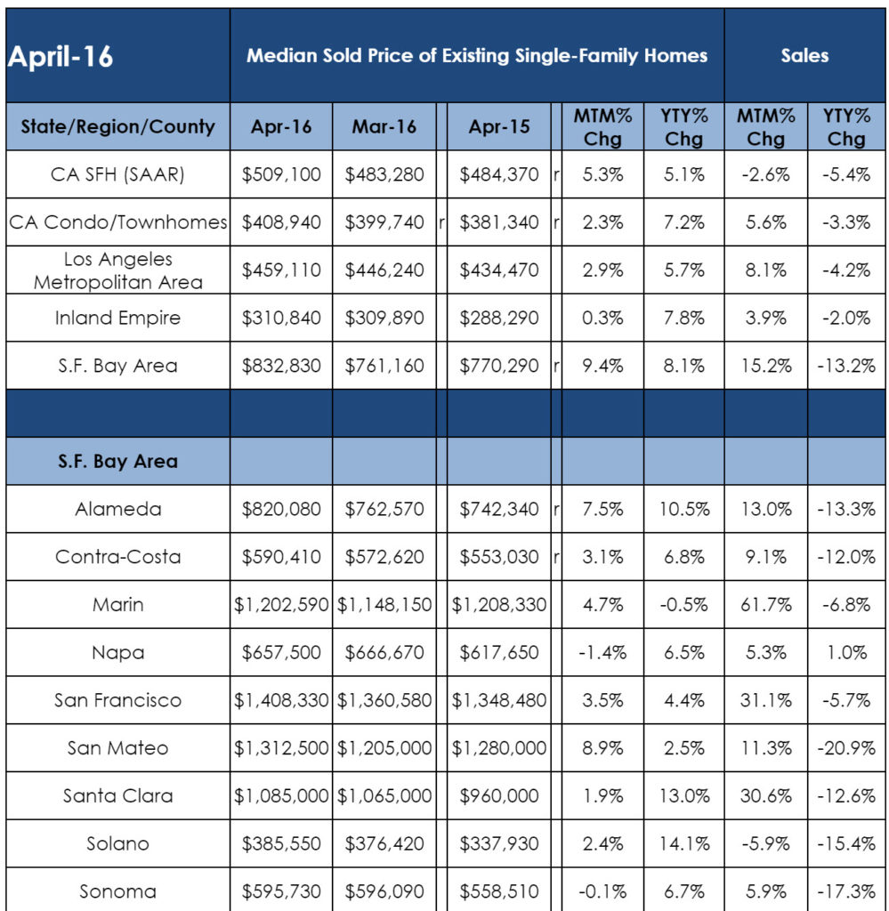 Statistics for Bay Area Real Estate Market