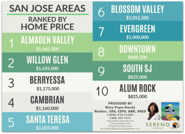 San Jose Area Price Rankings Graphic Feb 2020 Landscape