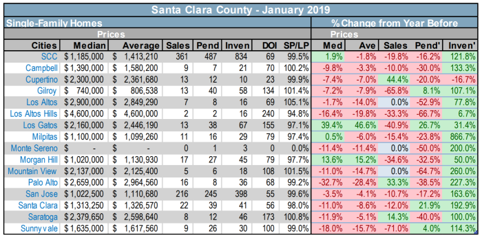 Santa Clara County trends at a glance