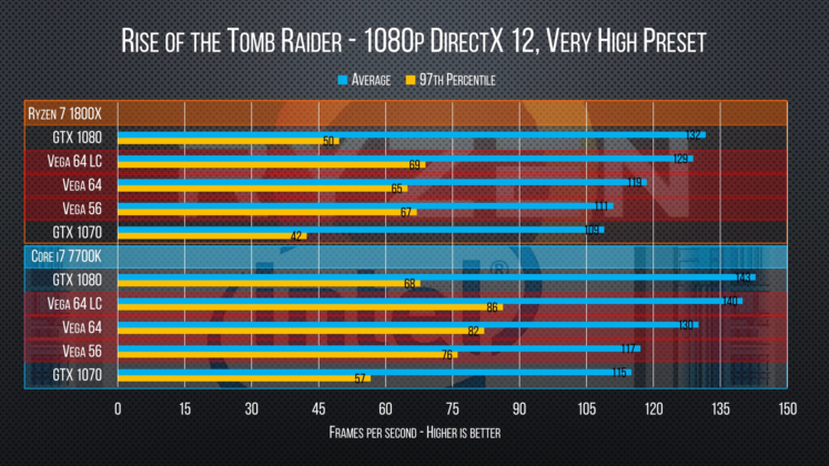 RX Vega performance