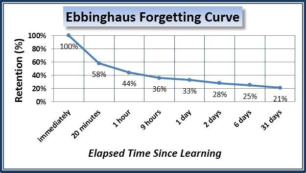 ebbinghaus-forgetting-curve