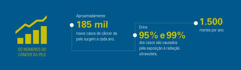numeros_cancerdapele_infografico