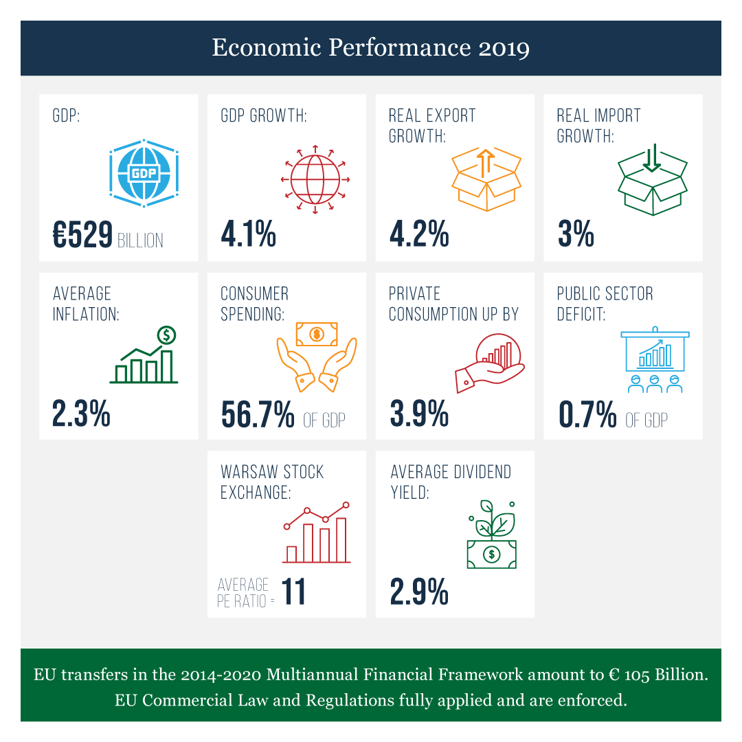 Poland's economic performance