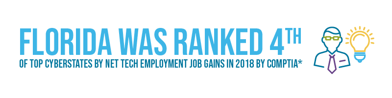 Florida was ranked 4th of top cyberstates by net tech employment job gains in 2018 by COMPTIA*