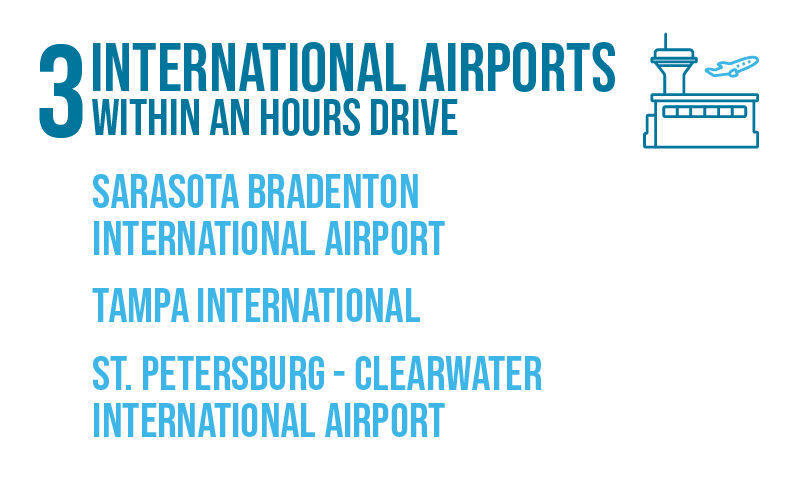 3 international airports within an hours drive Sarasota Bradenton International Airport, Tampa International, St. Petersburgh-Clearwater International Airport