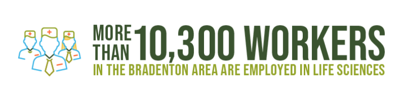 More than 10,300 workers in the Bradenton Area are employed in life sciences