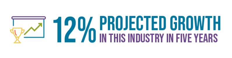 12% projected growth in this industry in five years