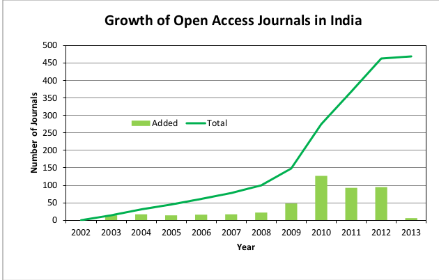 Open Access Journals in India