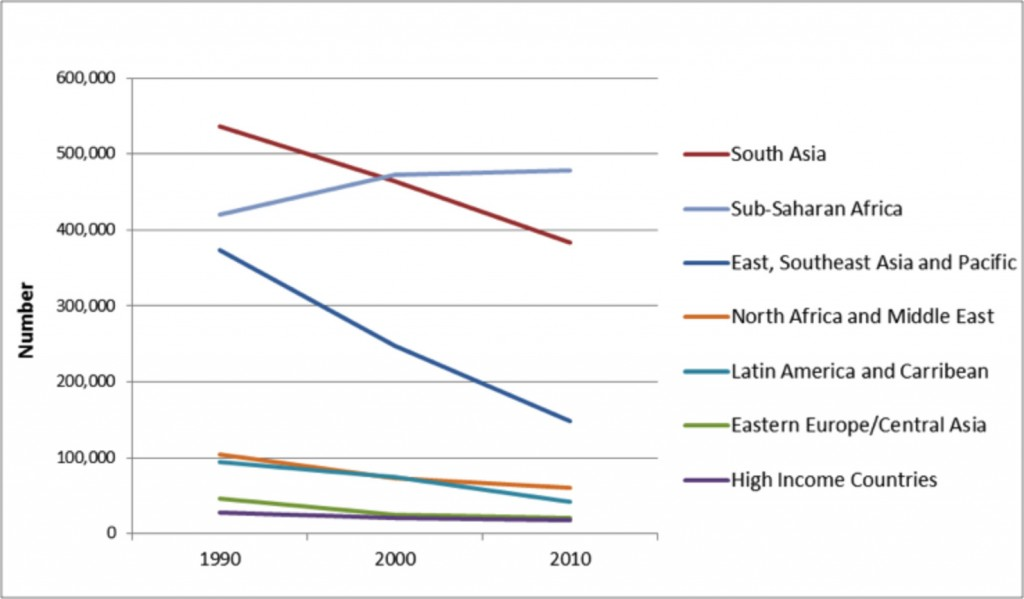 Regional trends in the numbers of births with intrapartum-related neonatal encephalopathy