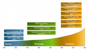 Historical phases in the evolution of electronic fetal monitoring