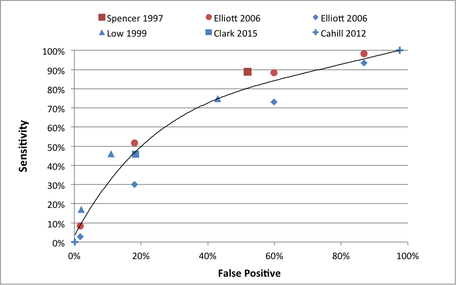 Graphical representation of the relationship between sensitivity and false positive rates for several FHR classification methods