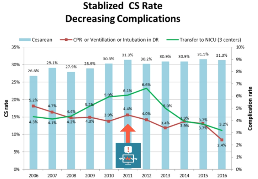 Stablized Cesarea Rate