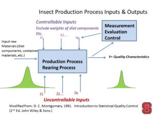 Fundamentals of Process Control: Inputs and Outputs