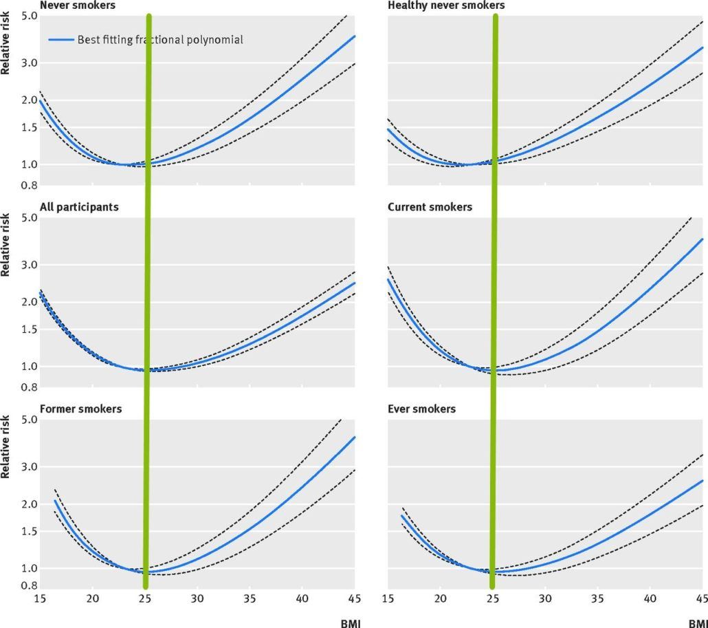 Non-linear dose-response analysis of BMI and all cause mortality among never smokers, healthy never smokers, all participants, current, former, and ever smokers
