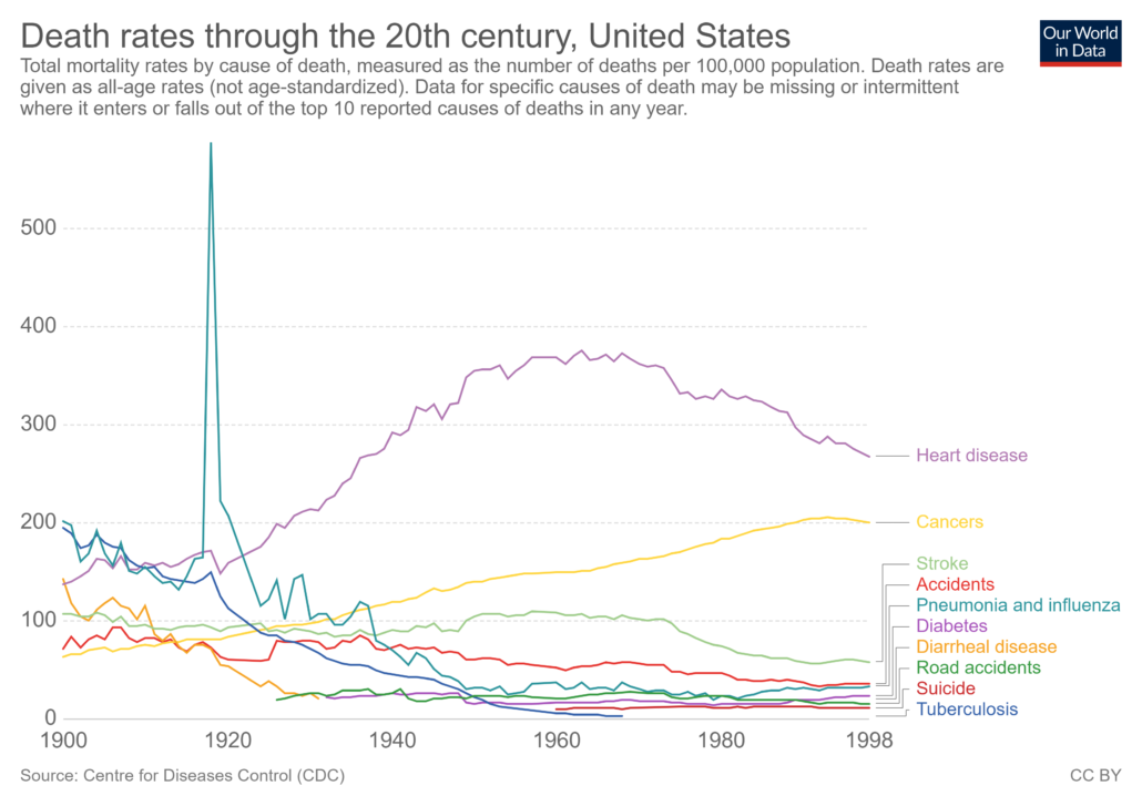 Death Rates Through the 20th Century, United States