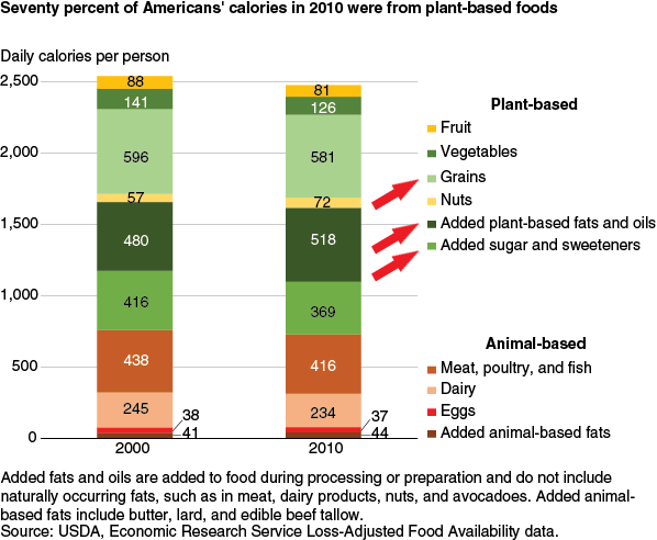 Seventy percent of Americans' calories in 2010 were from plant-based foods