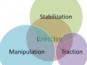 The best medical evidence suggests a multimodal treatment approach.