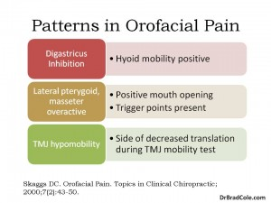 patterns in orofacial pain