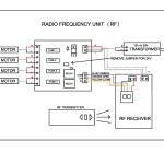Radio Frequency Unit