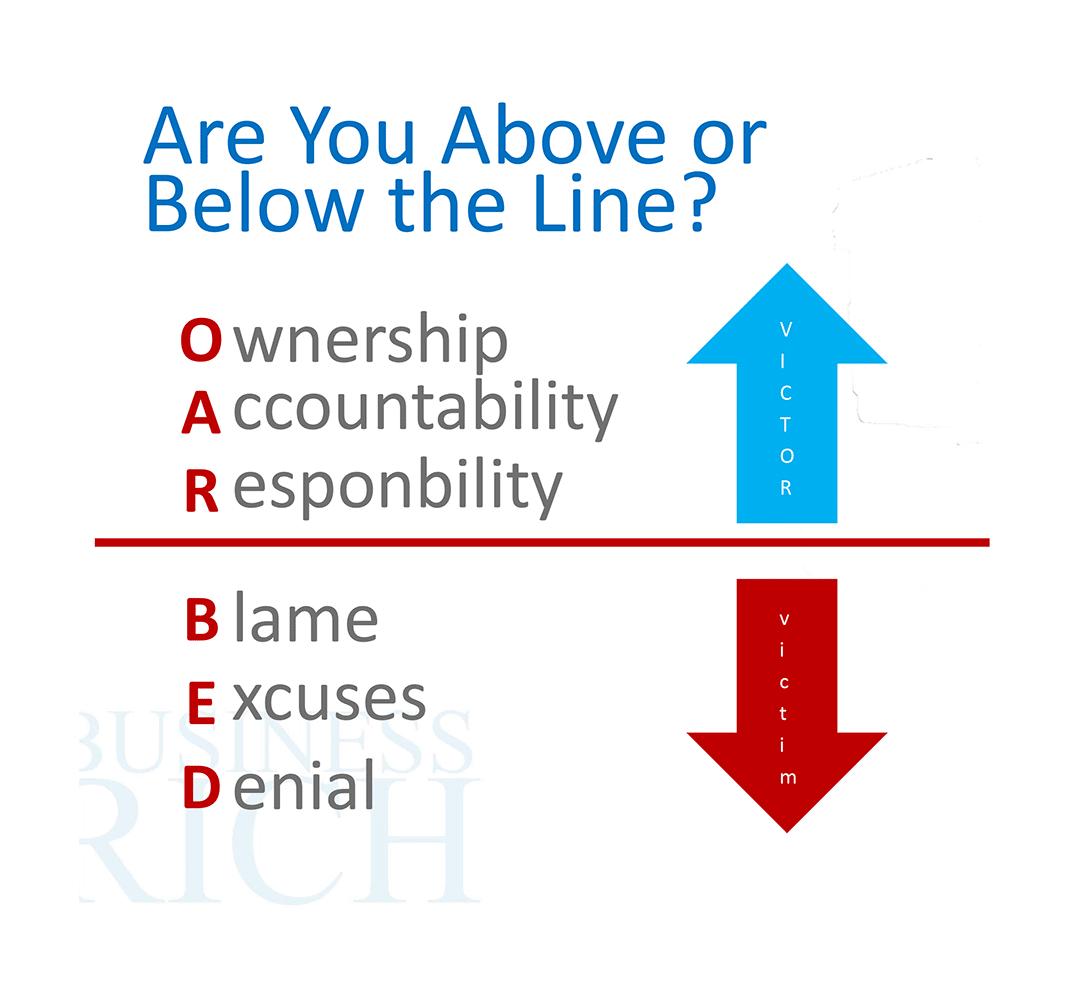above below the line