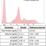 Acute phase response electrophoretogram