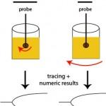 Viscoelastic methods